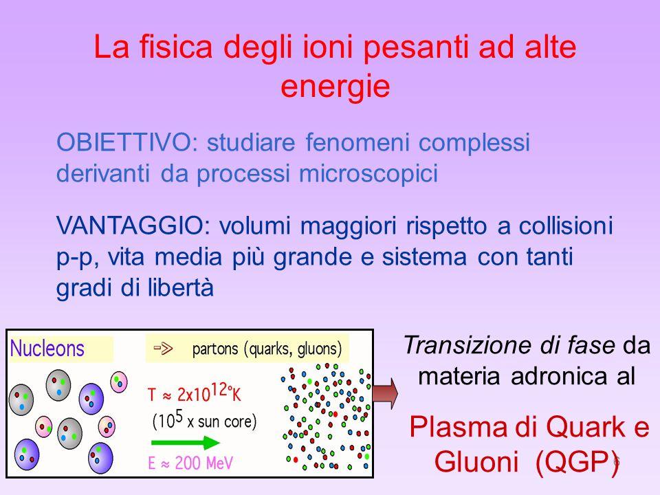 6 La fisica degli ioni pesanti ad alte energie OBIETTIVO: studiare fenomeni complessi derivanti da processi microscopici Transizione di fase da materi