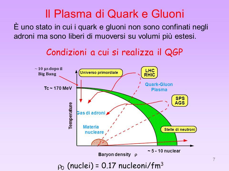 7 Tc ~ 170 MeV ~ 5 - 10 nuclear Quark-Gluon Plasma Gas di adroni Materia nucleare Stelle di neutroni SPS AGS Universo primordiale LHC RHIC Baryon dens