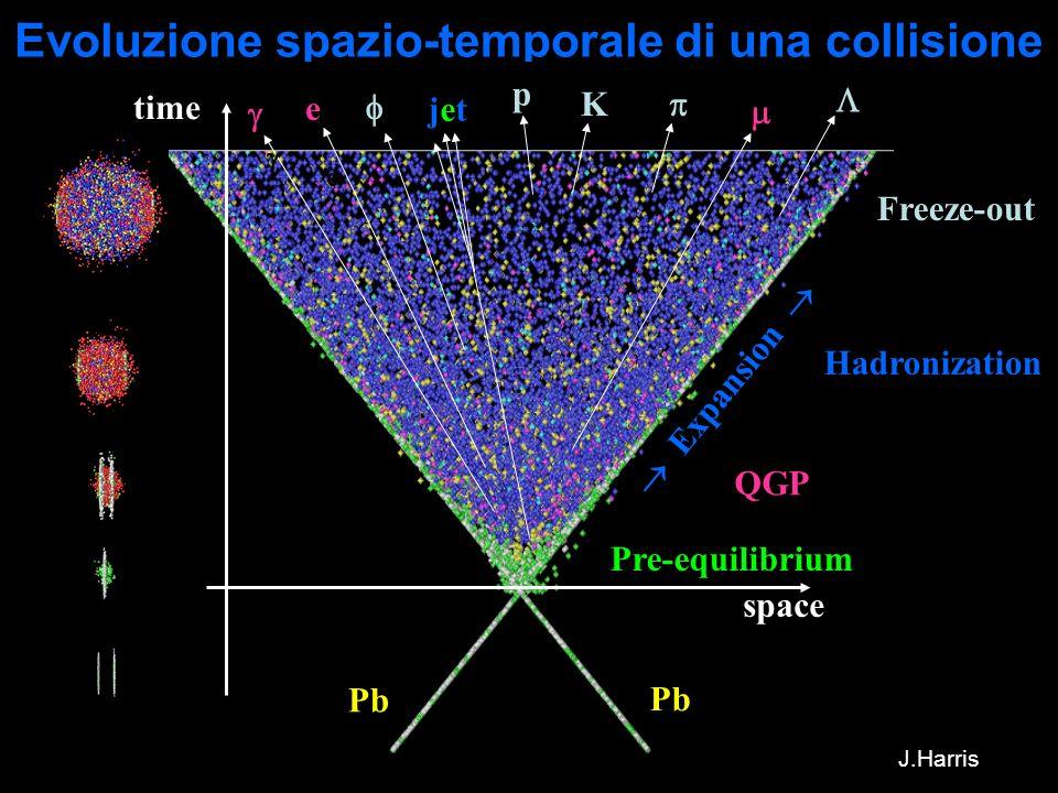 8 Evoluzione spazio-temporale di una collisione e space time jetjet Pre-equilibrium Pb Expansion Hadronization p K Freeze-out QGP e J.Harris