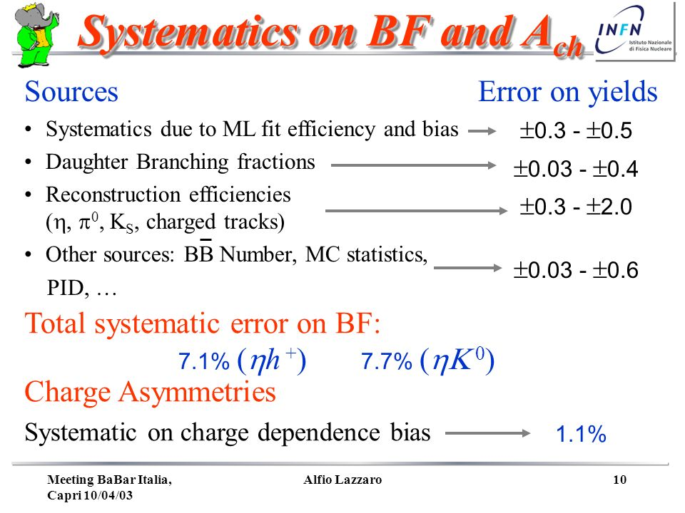 Meeting BaBar Italia, Capri 10/04/03 Alfio Lazzaro10 Systematics on BF and A ch Sources Error on yields Systematics due to ML fit efficiency and bias