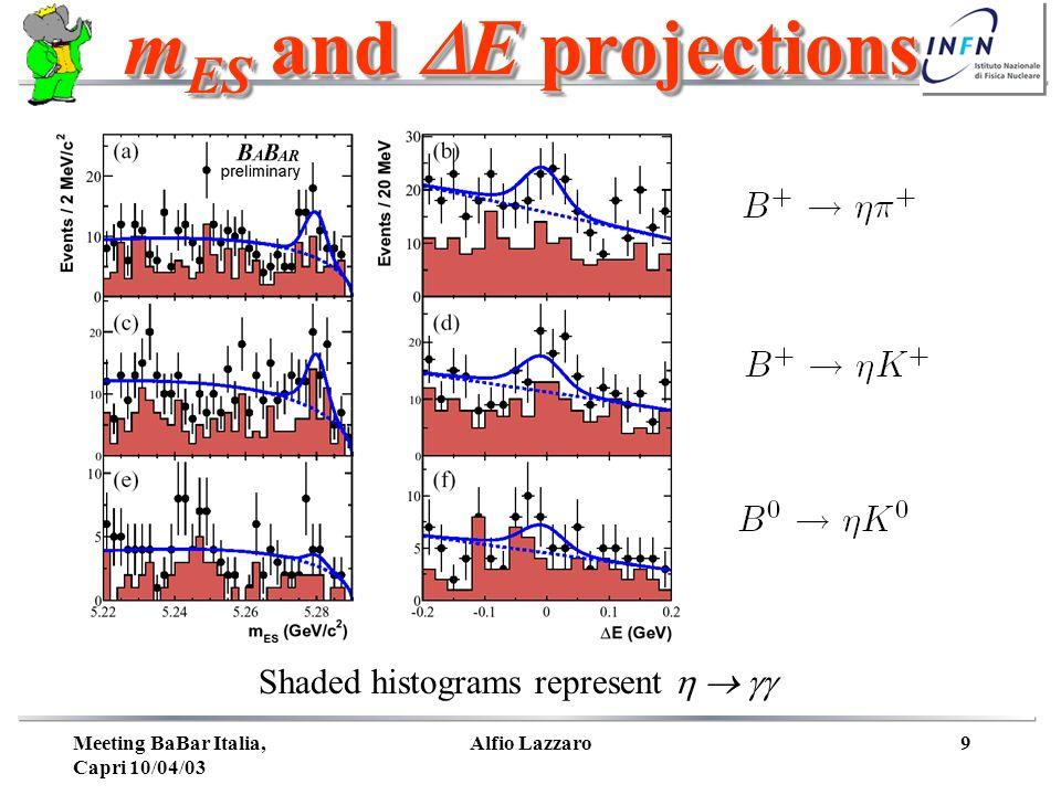 Meeting BaBar Italia, Capri 10/04/03 Alfio Lazzaro9 m ES and E projections m ES and E projections Shaded histograms represent