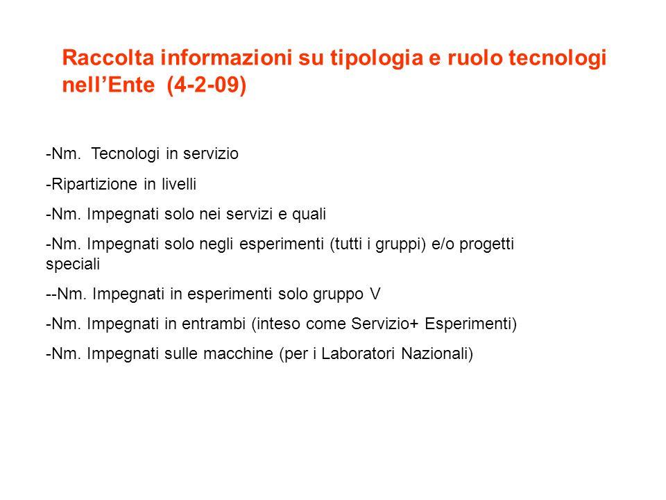 Raccolta informazioni su tipologia e ruolo tecnologi nellEnte (4-2-09) -Nm. Tecnologi in servizio -Ripartizione in livelli -Nm. Impegnati solo nei ser