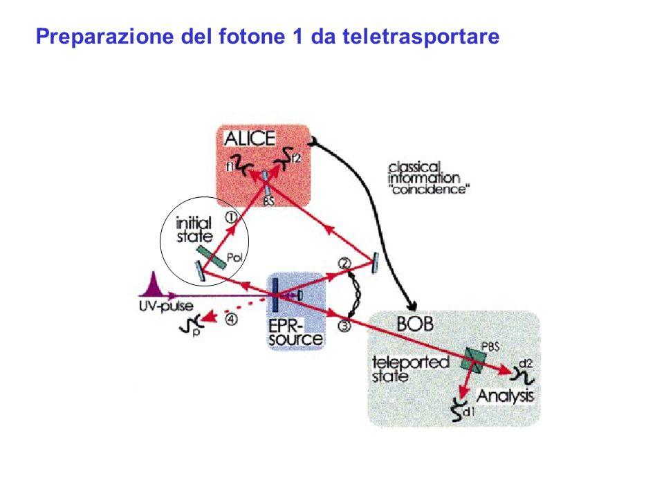Preparazione del fotone 1 da teletrasportare