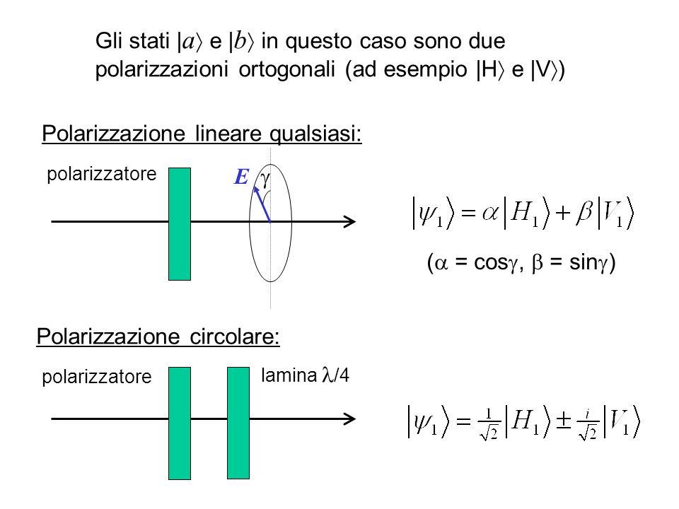 Gli stati | a e | b in questo caso sono due polarizzazioni ortogonali (ad esempio |H e |V ) polarizzatore ( = cos, = sin ) E Polarizzazione lineare qualsiasi: polarizzatore lamina /4 Polarizzazione circolare: