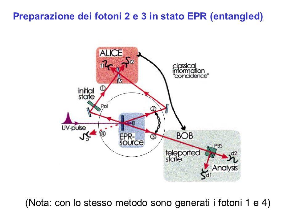 Preparazione dei fotoni 2 e 3 in stato EPR (entangled) (Nota: con lo stesso metodo sono generati i fotoni 1 e 4)
