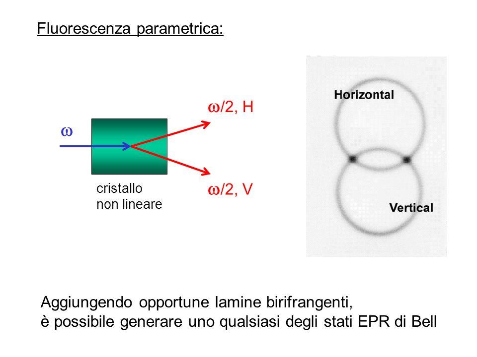 /2, H /2, V cristallo non lineare Fluorescenza parametrica: Aggiungendo opportune lamine birifrangenti, è possibile generare uno qualsiasi degli stati EPR di Bell