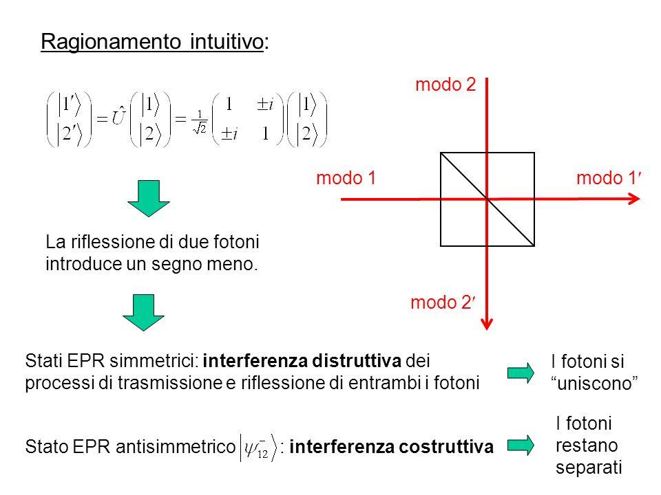 Ragionamento intuitivo: modo 1 modo 2 modo 1 La riflessione di due fotoni introduce un segno meno.