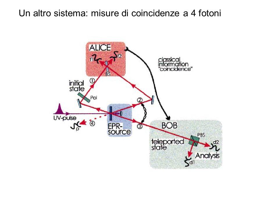 Un altro sistema: misure di coincidenze a 4 fotoni