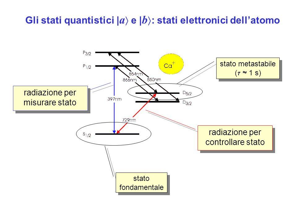 Gli stati quantistici | a e | b : stati elettronici dellatomo stato fondamentale stato metastabile ( 1 s) stato metastabile ( 1 s) radiazione per controllare stato radiazione per misurare stato