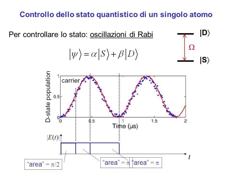 Controllo dello stato quantistico di un singolo atomo area = /2 area = Per controllare lo stato: oscillazioni di Rabi |S |D |E(t)| t area =