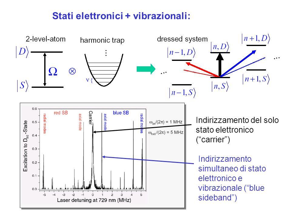 Stati elettronici + vibrazionali: Indirizzamento simultaneo di stato elettronico e vibrazionale (blue sideband) Indirizzamento del solo stato elettronico (carrier)