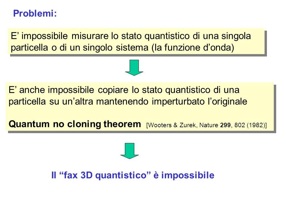 E impossibile misurare lo stato quantistico di una singola particella o di un singolo sistema (la funzione donda) E impossibile misurare lo stato quantistico di una singola particella o di un singolo sistema (la funzione donda) E anche impossibile copiare lo stato quantistico di una particella su unaltra mantenendo imperturbato loriginale Quantum no cloning theorem [Wooters & Zurek, Nature 299, 802 (1982)] E anche impossibile copiare lo stato quantistico di una particella su unaltra mantenendo imperturbato loriginale Quantum no cloning theorem [Wooters & Zurek, Nature 299, 802 (1982)] Il fax 3D quantistico è impossibile Problemi: