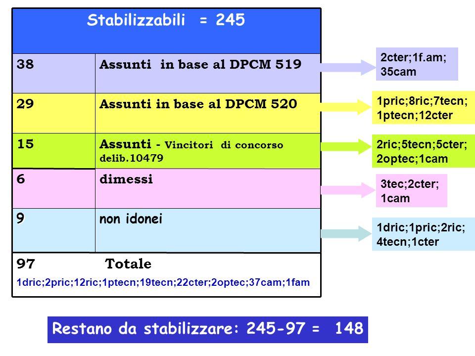 non idonei9 Assunti in base al DPCM 52029 Assunti - Vincitori di concorso delib.10479 15 Assunti in base al DPCM 51938 dimessi6 97 Totale 1dric;2pric;12ric;1ptecn;19tecn;22cter;2optec;37cam;1fam Stabilizzabili = 245 2cter;1f.am; 35cam 2ric;5tecn;5cter; 2optec;1cam 3tec;2cter; 1cam 1dric;1pric;2ric; 4tecn;1cter 1pric;8ric;7tecn; 1ptecn;12cter Restano da stabilizzare: 245-97 = 148