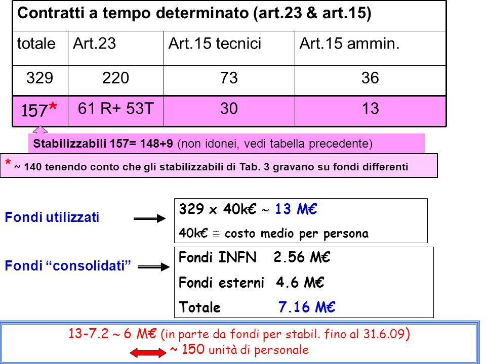 3673220329 Art.15 ammin.Art.15 tecniciArt.23totale 157 * Contratti a tempo determinato (art.23 & art.15) 133061 R+ 53T Stabilizzabili 157= 148+9 (non idonei, vedi tabella precedente) 329 x 40k 13 M 40k costo medio per persona Fondi consolidati Fondi INFN 2.56 M Fondi esterni 4.6 M Totale 7.16 M 13-7.2 6 M (in parte da fondi per stabil.