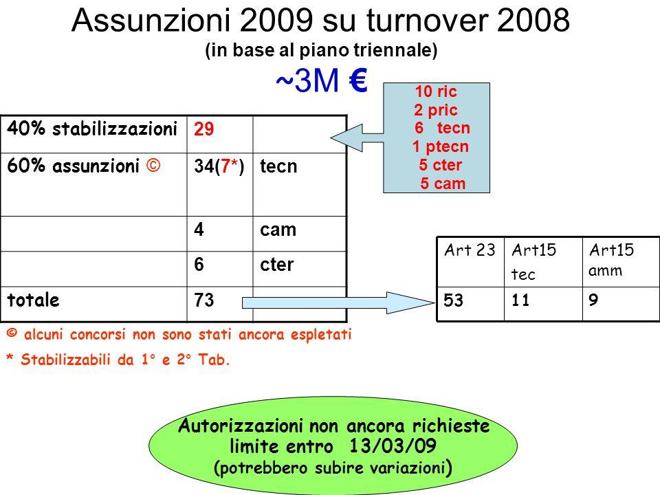 Assunzioni 2009 su turnover 2008 (in base al piano triennale) ~ 3M © alcuni concorsi non sono stati ancora espletati * Stabilizzabili da 1° e 2° Tab.