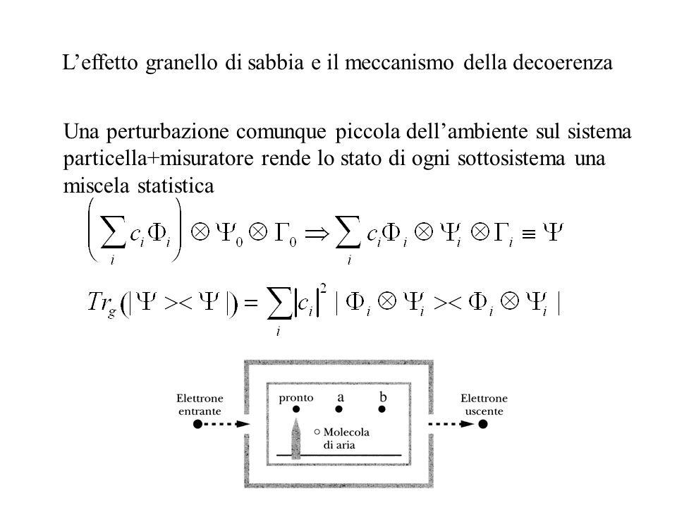 Leffetto granello di sabbia e il meccanismo della decoerenza Una perturbazione comunque piccola dellambiente sul sistema particella+misuratore rende l
