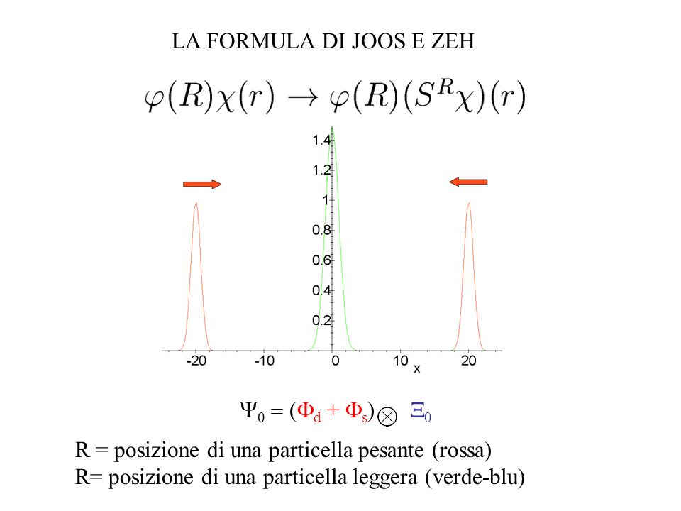 d + s ) 0 LA FORMULA DI JOOS E ZEH R = posizione di una particella pesante (rossa) R= posizione di una particella leggera (verde-blu)