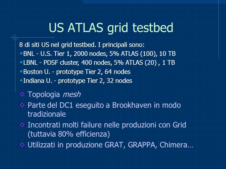 US ATLAS grid testbed Topologia mesh Parte del DC1 eseguito a Brookhaven in modo tradizionale Incontrati molti failure nelle produzioni con Grid (tutt