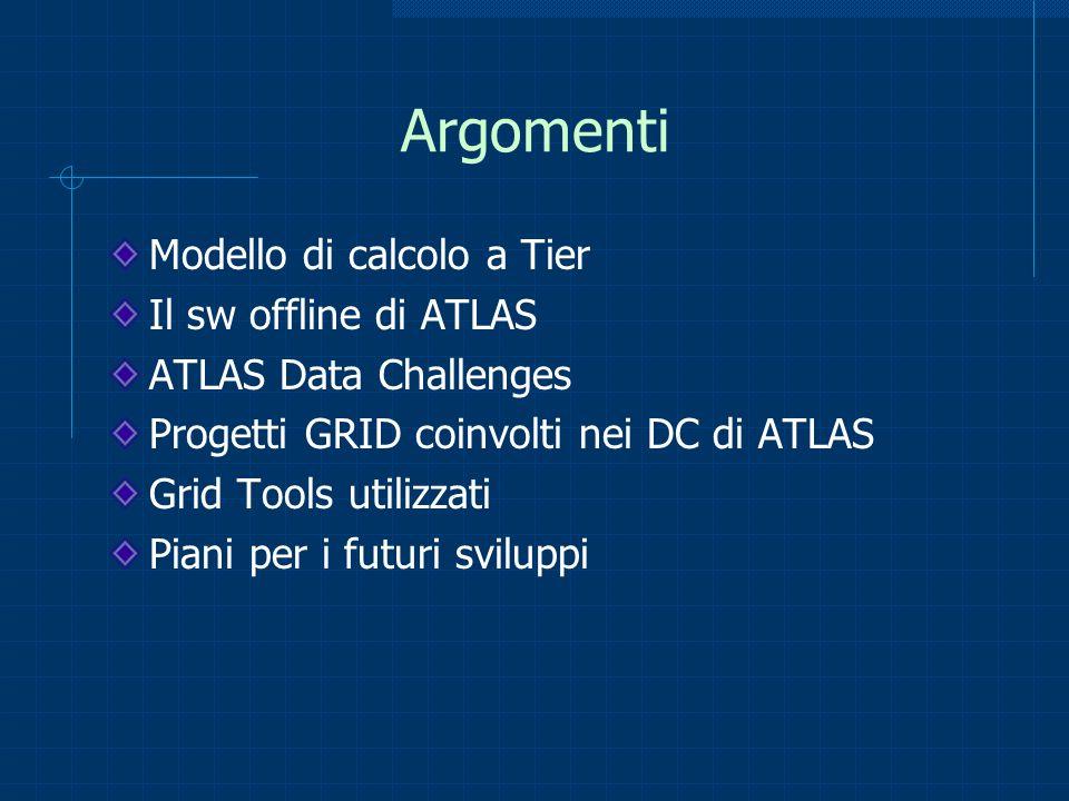 Argomenti Modello di calcolo a Tier Il sw offline di ATLAS ATLAS Data Challenges Progetti GRID coinvolti nei DC di ATLAS Grid Tools utilizzati Piani p