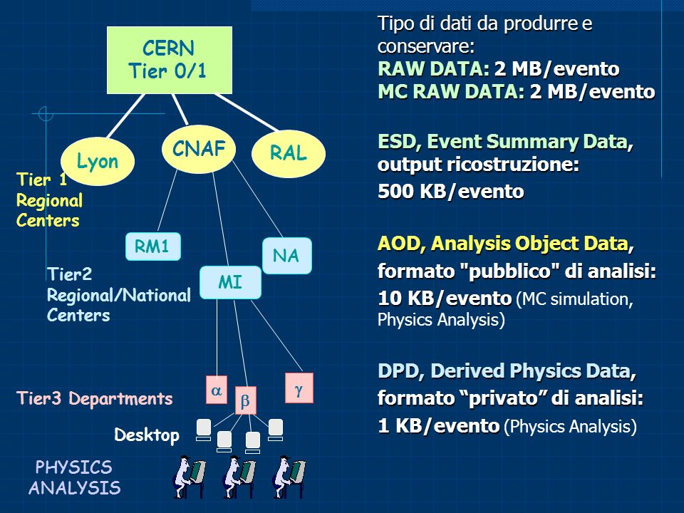 Tipo di dati da produrre e conservare: RAW DATA: 2 MB/evento MC RAW DATA: 2 MB/evento ESD, Event Summary Data, output ricostruzione: 500 KB/evento AOD