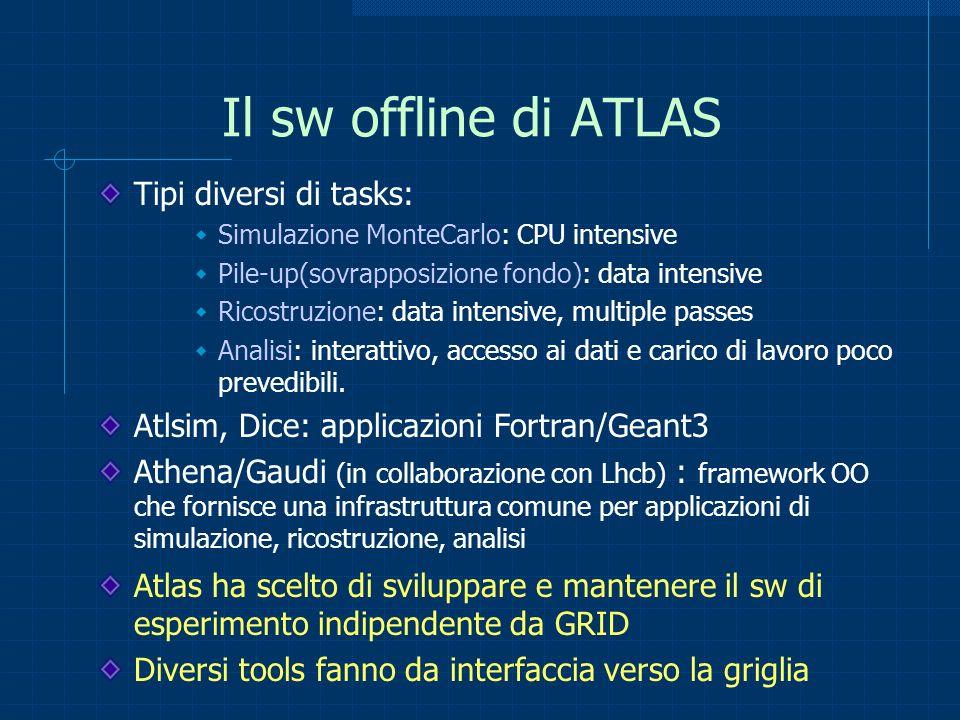 Il sw offline di ATLAS Tipi diversi di tasks: Simulazione MonteCarlo: CPU intensive Pile-up(sovrapposizione fondo): data intensive Ricostruzione: data