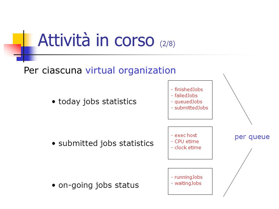 Attività in corso (2/8) Per ciascuna virtual organization today jobs statistics submitted jobs statistics on-going jobs status - finishedJobs - failedJobs - queuedJobs - submittedJobs - exec host - CPU etime - clock etime - runningJobs - waitingJobs per queue