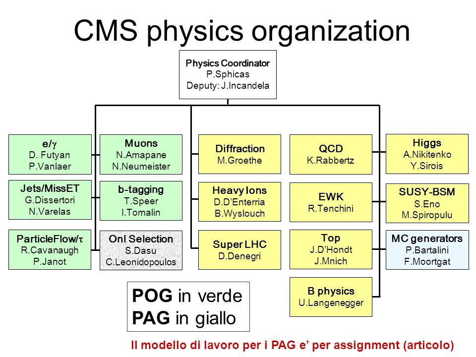 CMS physics organization Physics Coordinator P.Sphicas Deputy: J.Incandela MC generators P.Bartalini F.Moortgat Higgs A.Nikitenko Y.Sirois SUSY-BSM S.