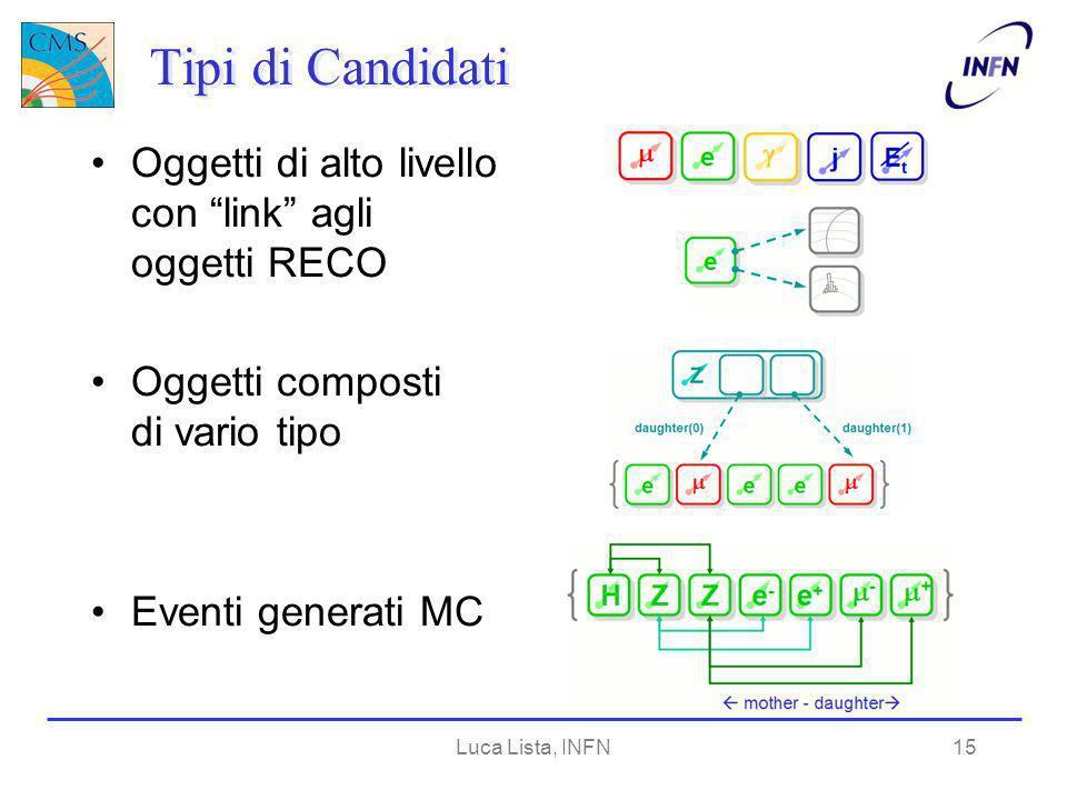 Luca Lista, INFN15 Tipi di Candidati Oggetti di alto livello con link agli oggetti RECO Oggetti composti di vario tipo Eventi generati MC