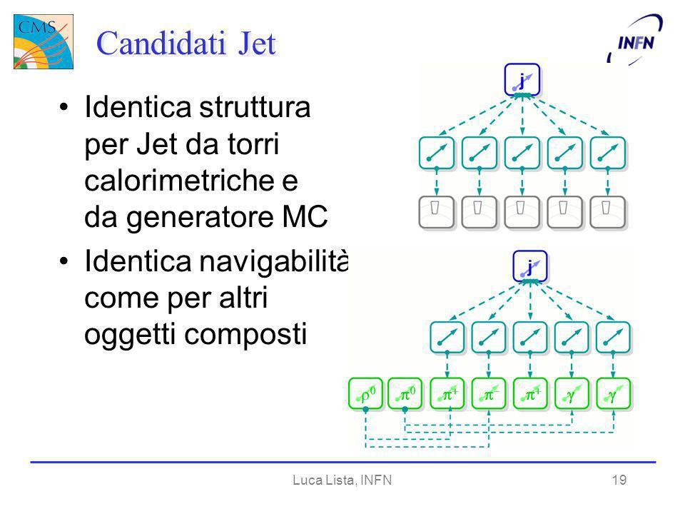 Luca Lista, INFN19 Candidati Jet Identica struttura per Jet da torri calorimetriche e da generatore MC Identica navigabilità come per altri oggetti composti