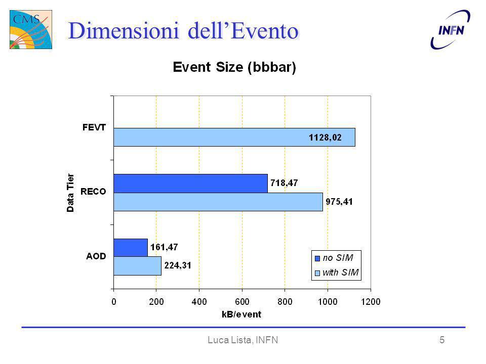 Luca Lista, INFN6 Contributi agli AOD 50 eventi bb TrackCandidates_CkfElectronCandidates__Test.