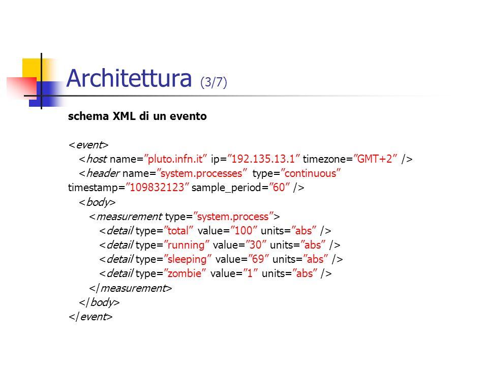 Architettura (3/7) schema XML di un evento <header name=system.processes type=continuous timestamp=109832123 sample_period=60 />