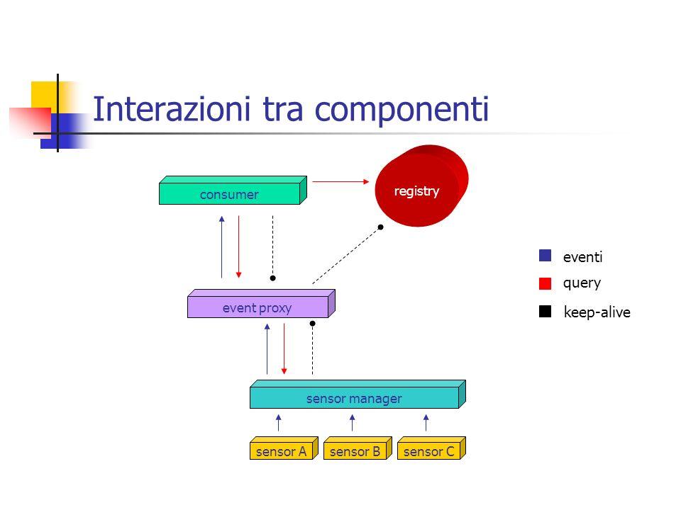 Interazioni tra componenti sensor manager sensor Asensor Bsensor C event proxy registry consumer eventi query keep-alive