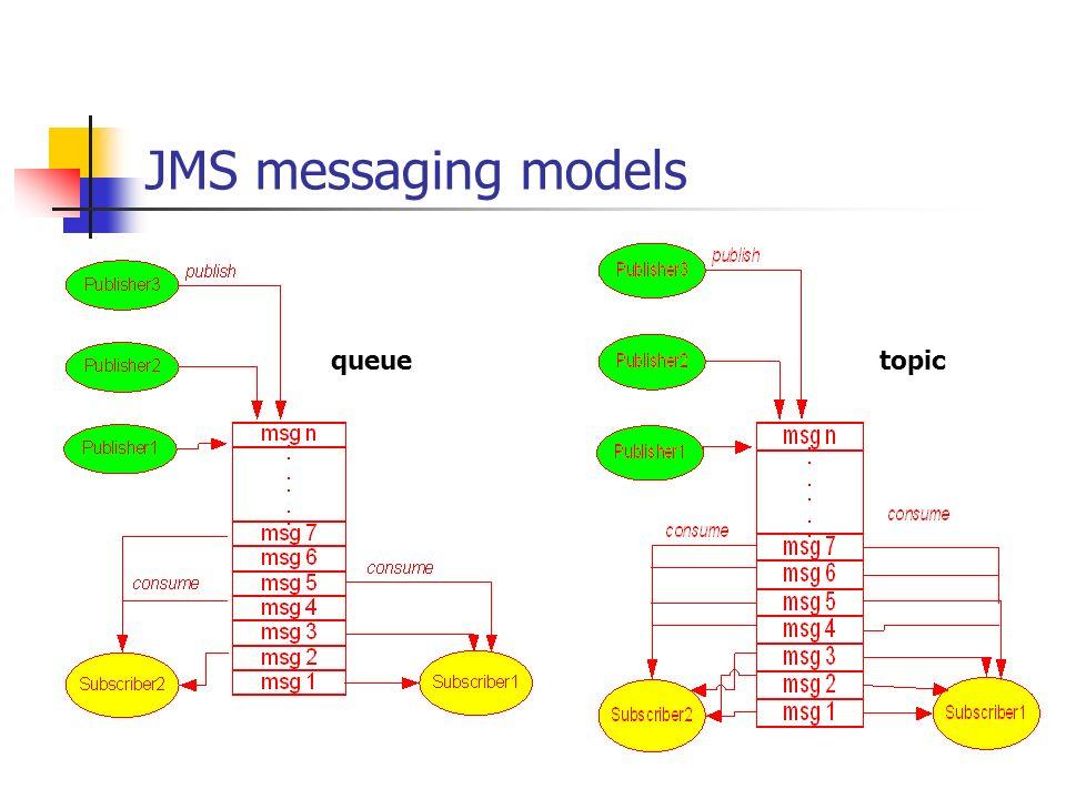 JMS messaging models queue topic
