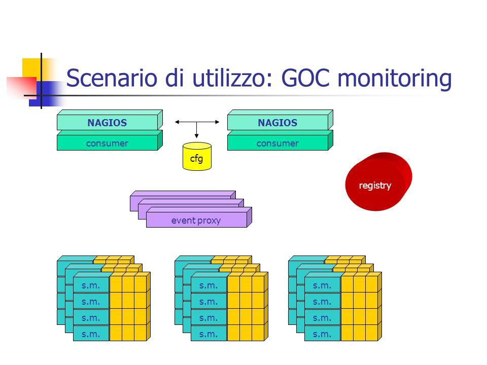 Scenario di utilizzo: GOC monitoring event proxy s.m. registry consumer NAGIOS consumer NAGIOS cfg