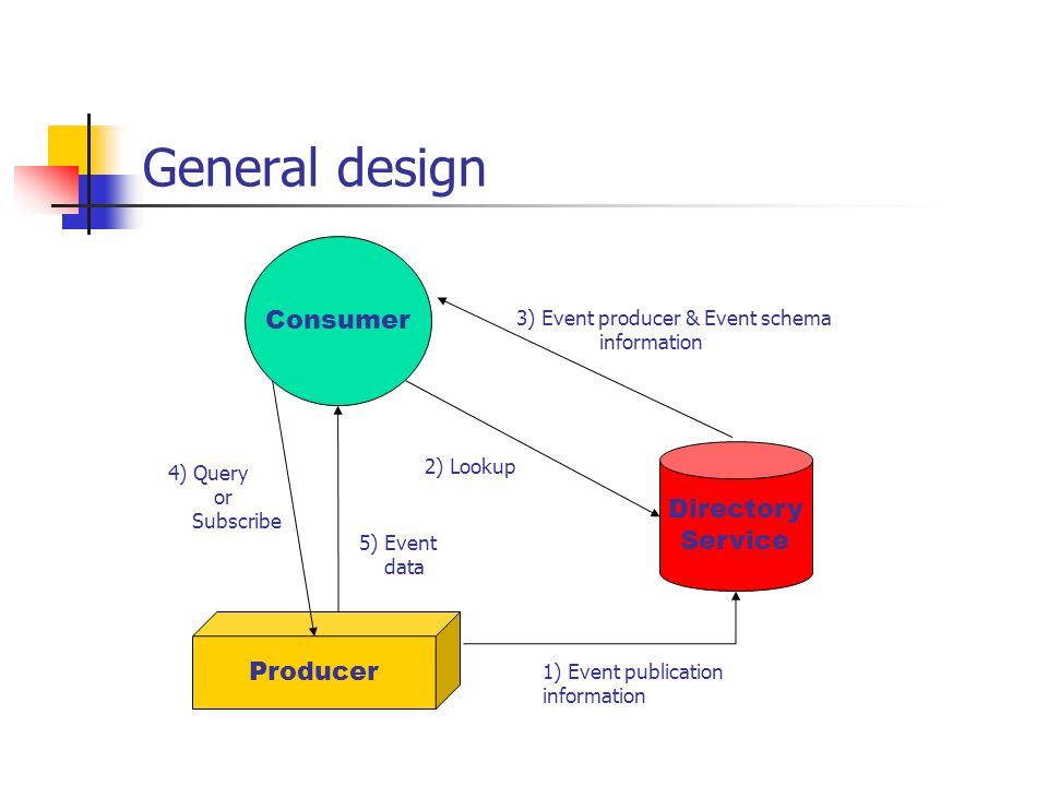 General design Producer Directory Service Consumer 1) Event publication information 2) Lookup 3) Event producer & Event schema information 5) Event da