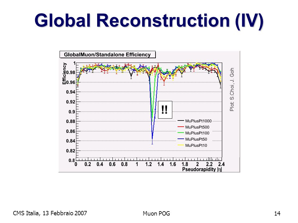 CMS Italia, 13 Febbraio 2007 Muon POG14 Global Reconstruction (IV) !! Plot: S.Choi, J. Goh
