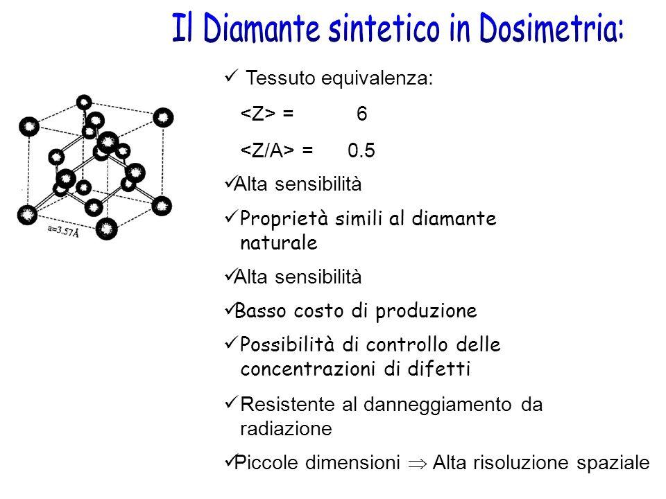 Tessuto equivalenza: = 6 = 0.5 Alta sensibilità Basso costo di produzione Proprietà simili al diamante naturale Resistente al danneggiamento da radiazione Possibilità di controllo delle concentrazioni di difetti Piccole dimensioni Alta risoluzione spaziale