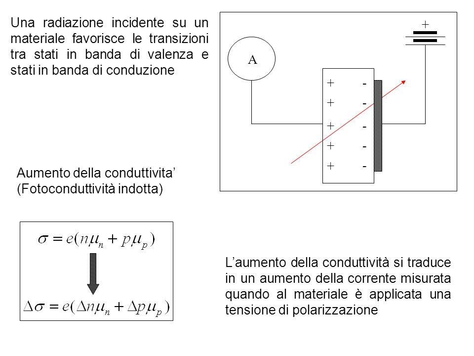 Una radiazione incidente su un materiale favorisce le transizioni tra stati in banda di valenza e stati in banda di conduzione + - - - - - + + + + + A Laumento della conduttività si traduce in un aumento della corrente misurata quando al materiale è applicata una tensione di polarizzazione Aumento della conduttivita (Fotoconduttività indotta)