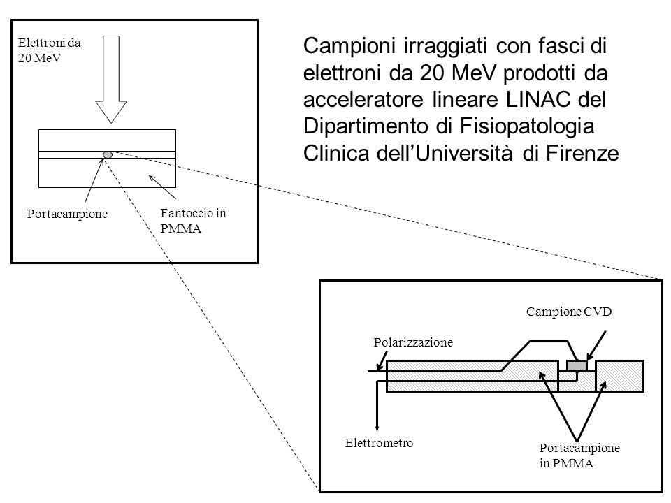 Elettroni da 20 MeV Fantoccio in PMMA Portacampione Campione CVD Portacampione in PMMA Polarizzazione Elettrometro Campioni irraggiati con fasci di elettroni da 20 MeV prodotti da acceleratore lineare LINAC del Dipartimento di Fisiopatologia Clinica dellUniversità di Firenze