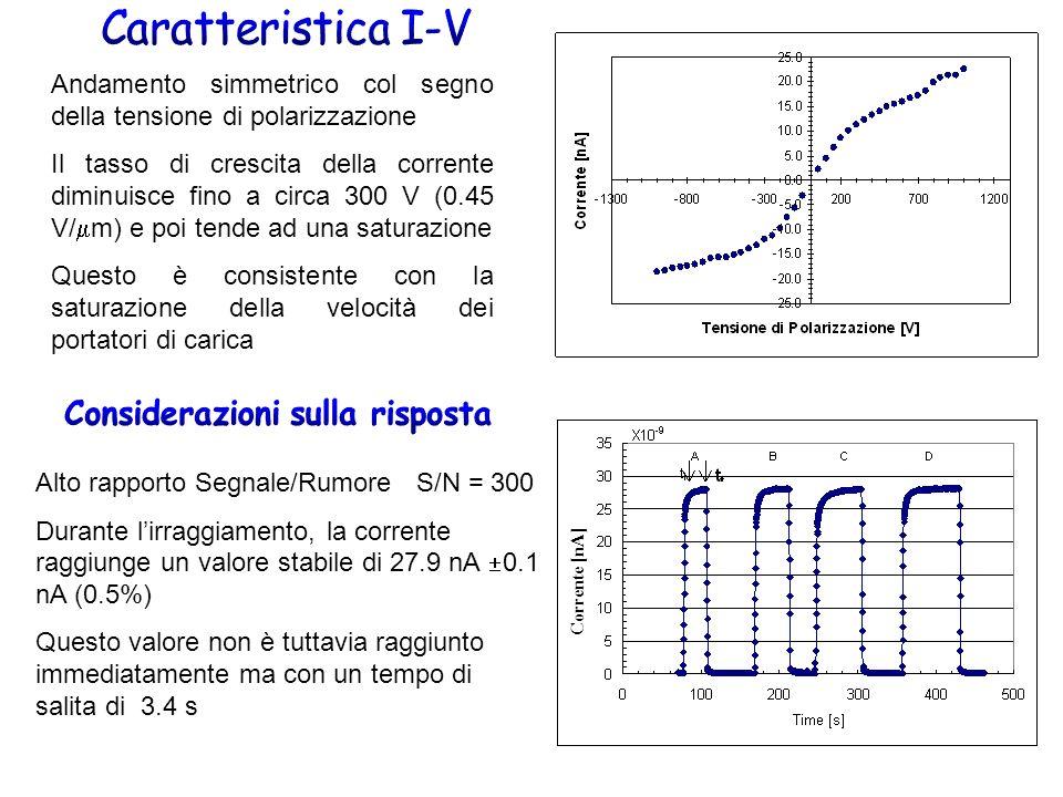 Andamento simmetrico col segno della tensione di polarizzazione Il tasso di crescita della corrente diminuisce fino a circa 300 V (0.45 V/ m) e poi tende ad una saturazione Questo è consistente con la saturazione della velocità dei portatori di carica Alto rapporto Segnale/Rumore S/N = 300 Durante lirraggiamento, la corrente raggiunge un valore stabile di 27.9 nA 0.1 nA (0.5%) Questo valore non è tuttavia raggiunto immediatamente ma con un tempo di salita di 3.4 s Corrente [nA]