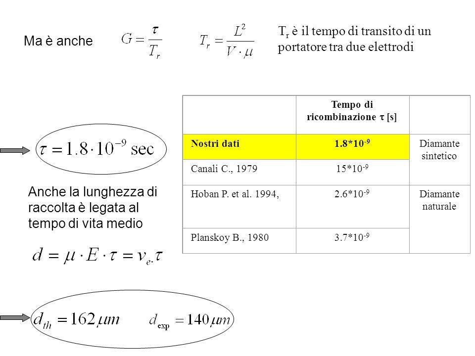 Ma è anche T r è il tempo di transito di un portatore tra due elettrodi Tempo di ricombinazione [s] Nostri dati1.8*10 -9 Diamante sintetico Canali C., 197915*10 -9 Hoban P.