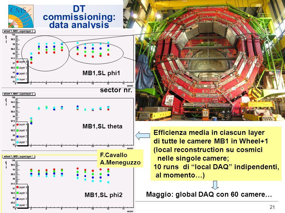 U.Gasparini CMS-Italia, Napoli 2007 21 DT commissioning: data analysis sector nr. MB1,SL phi1 MB1,SL theta MB1,SL phi2 Efficienza media in ciascun lay