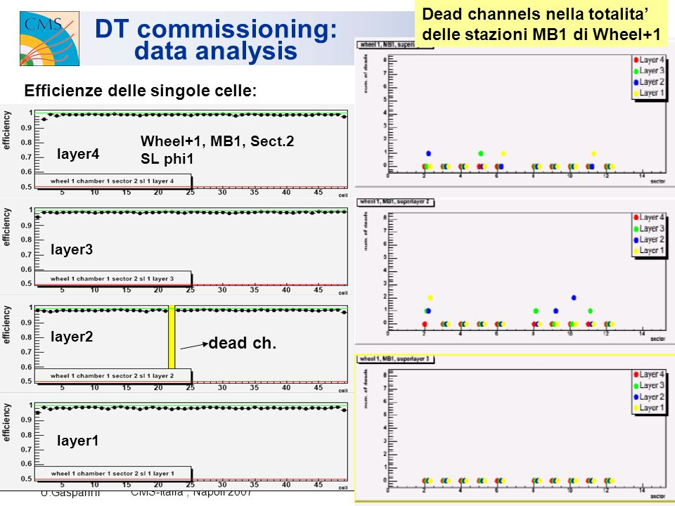 U.Gasparini CMS-Italia, Napoli 2007 22 DT commissioning: data analysis Efficienze delle singole celle: dead ch.