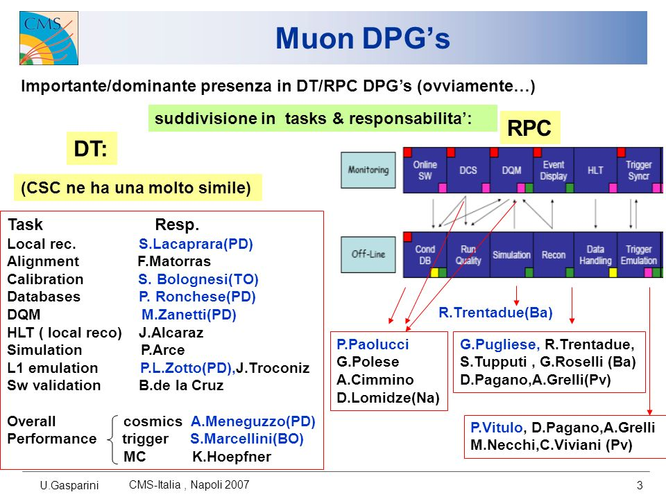 U.Gasparini CMS-Italia, Napoli 2007 14 MTCC: studi di vdrift Dipendenza dal campo magnetico residuo: W0 W+2 W+1 MB1 MB2, MB3 variazioneVdrift (%) (B=4 – B=0) MB1, W+2 Andamento estrapolato dai dati di tb2001 (implementato in CMSSW) misura in MTCC (DT, RPC triggers) Zanetti, Meneguzzo, Fouz,U.G.