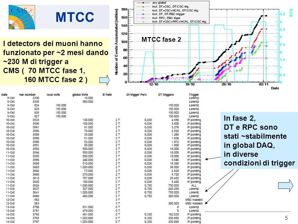 U.Gasparini CMS-Italia, Napoli 2007 16 MTCC : allineamenti Riallineamento con le tracce: primi test in ricostruzione globale a B=4 T Estimatore del disallineamento : Santander group <>=900 m <>=100 m <>=960 m <>=260 m <>=1000 m <>=230 m <>=900 m <>=100 m