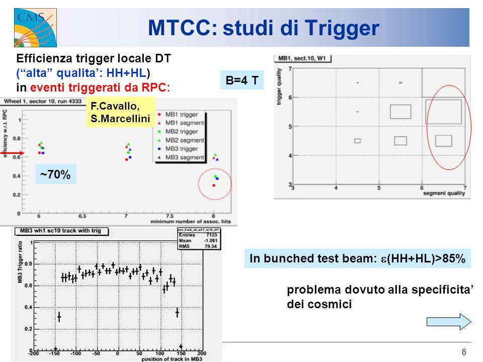 U.Gasparini CMS-Italia, Napoli 2007 8 MTCC: studi di Trigger Efficienza trigger locale DT (alta qualita: HH+HL) in eventi triggerati da RPC: F.Cavallo, S.Marcellini B=4 T ~70% In bunched test beam: (HH+HL)>85% problema dovuto alla specificita dei cosmici