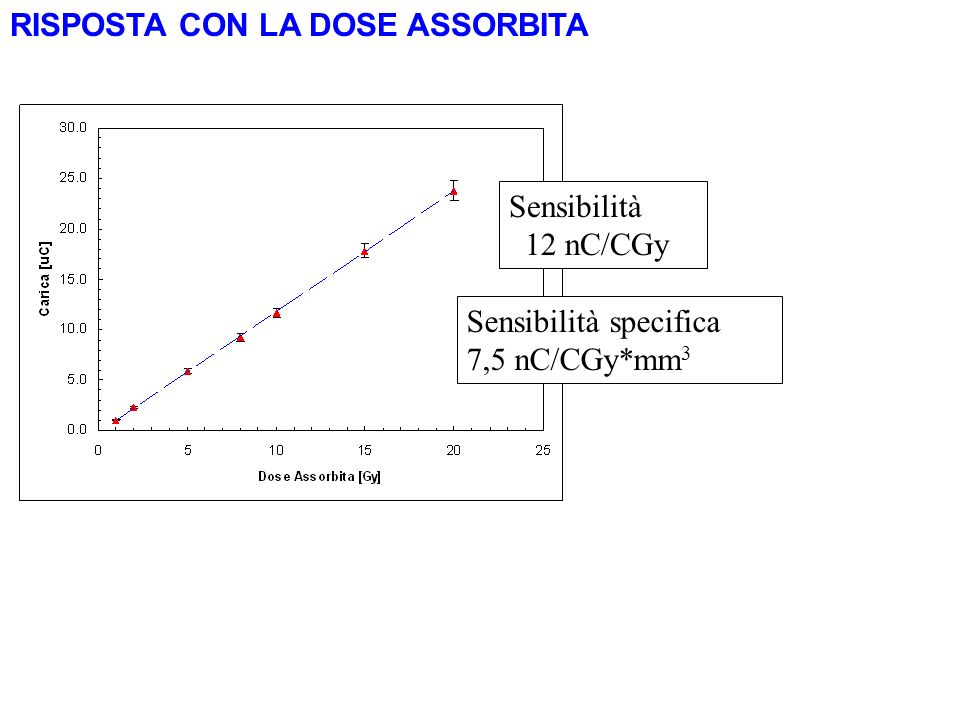 RISPOSTA CON LA DOSE ASSORBITA Sensibilità 12 nC/CGy Sensibilità specifica 7,5 nC/CGy*mm 3