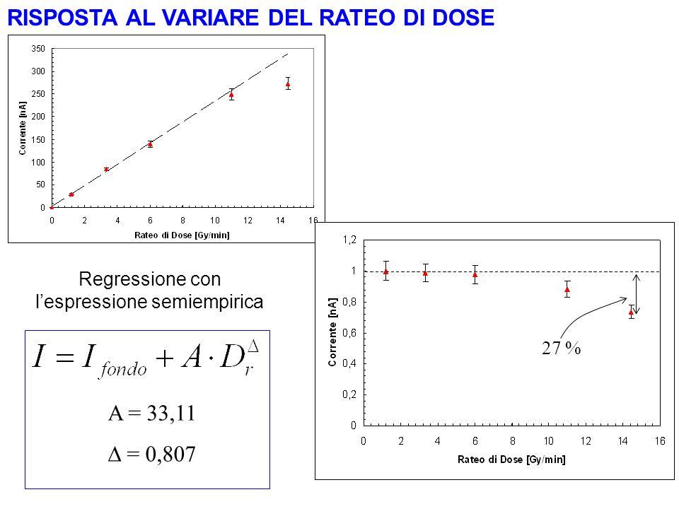 RISPOSTA AL VARIARE DEL RATEO DI DOSE Regressione con lespressione semiempirica 27 % A = 33,11 = 0,807