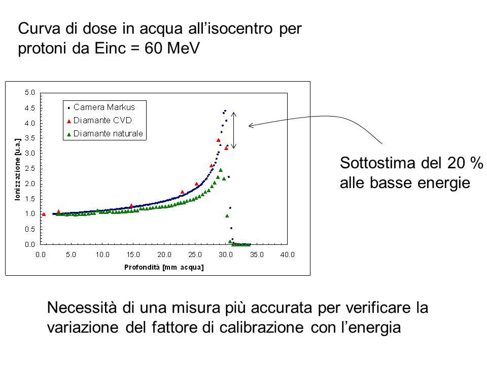Curva di dose in acqua allisocentro per protoni da Einc = 60 MeV Necessità di una misura più accurata per verificare la variazione del fattore di cali