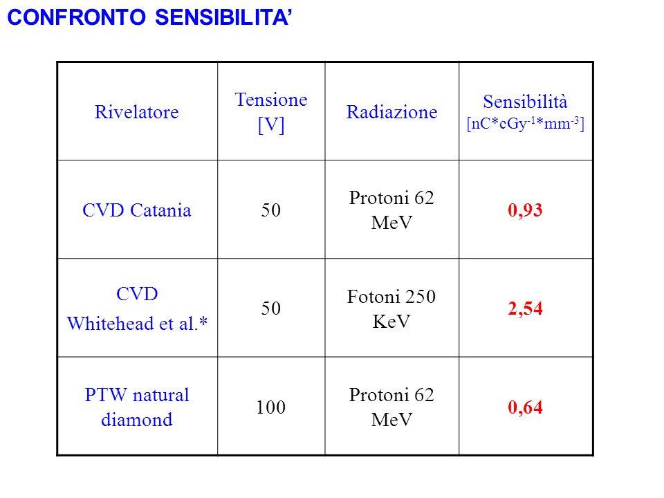 CONFRONTO SENSIBILITA Rivelatore Tensione [V] Radiazione Sensibilità [nC*cGy -1 *mm -3 ] CVD Catania50 Protoni 62 MeV 0,93 CVD Whitehead et al.* 50 Fo